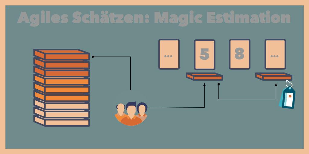 agiles Schätzen: Magic Estimation
