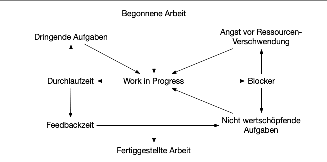 Teufelskreis der Arbeit