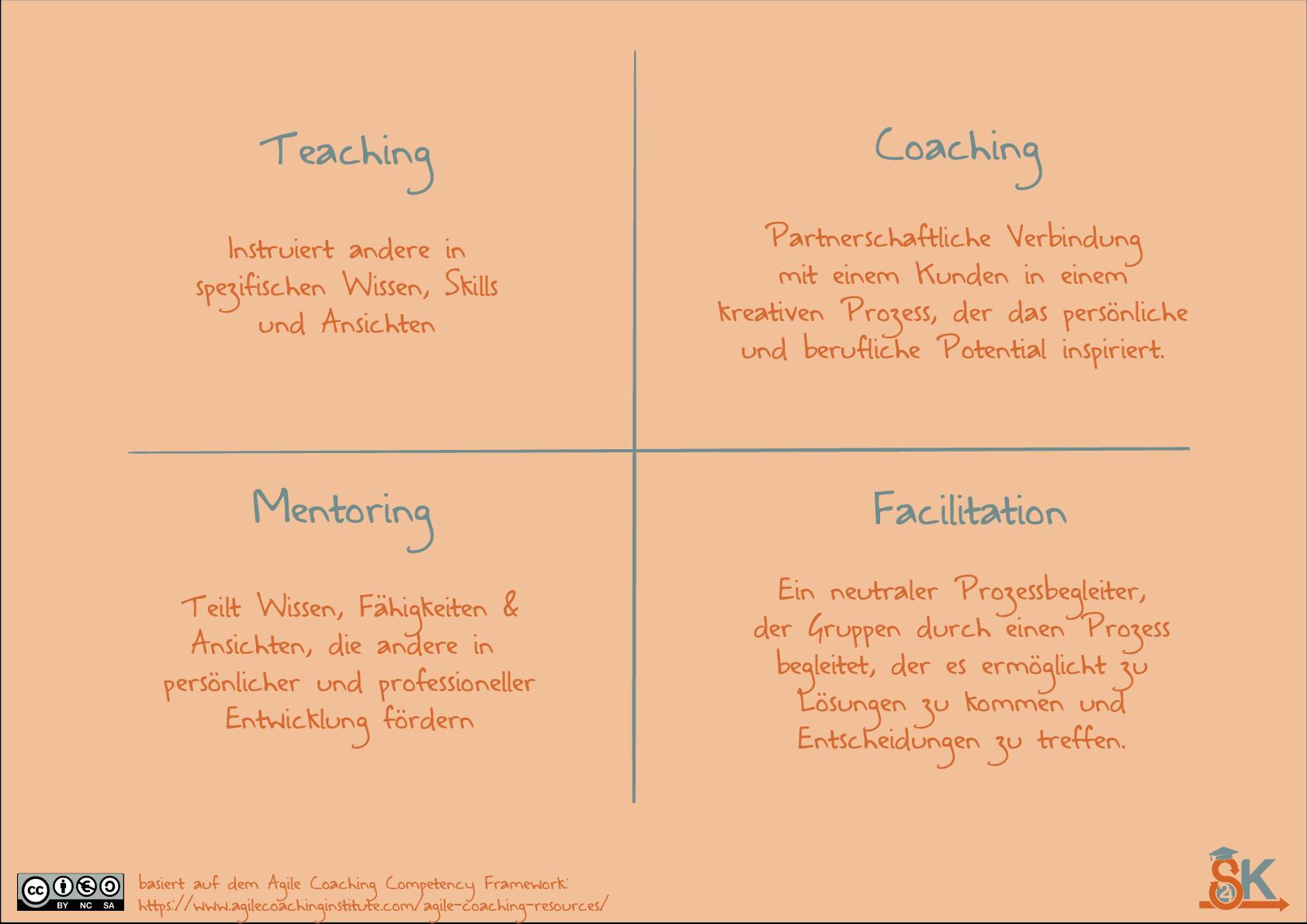 Scrum Coaching Differenzierung