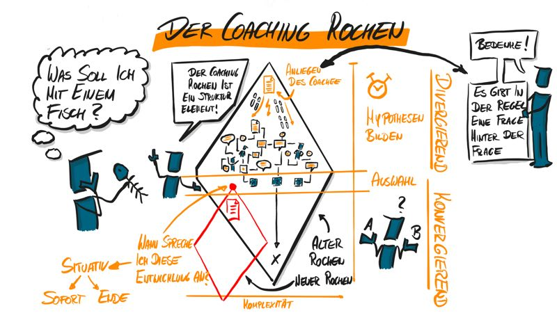 GROW Model: Coaching Rochen