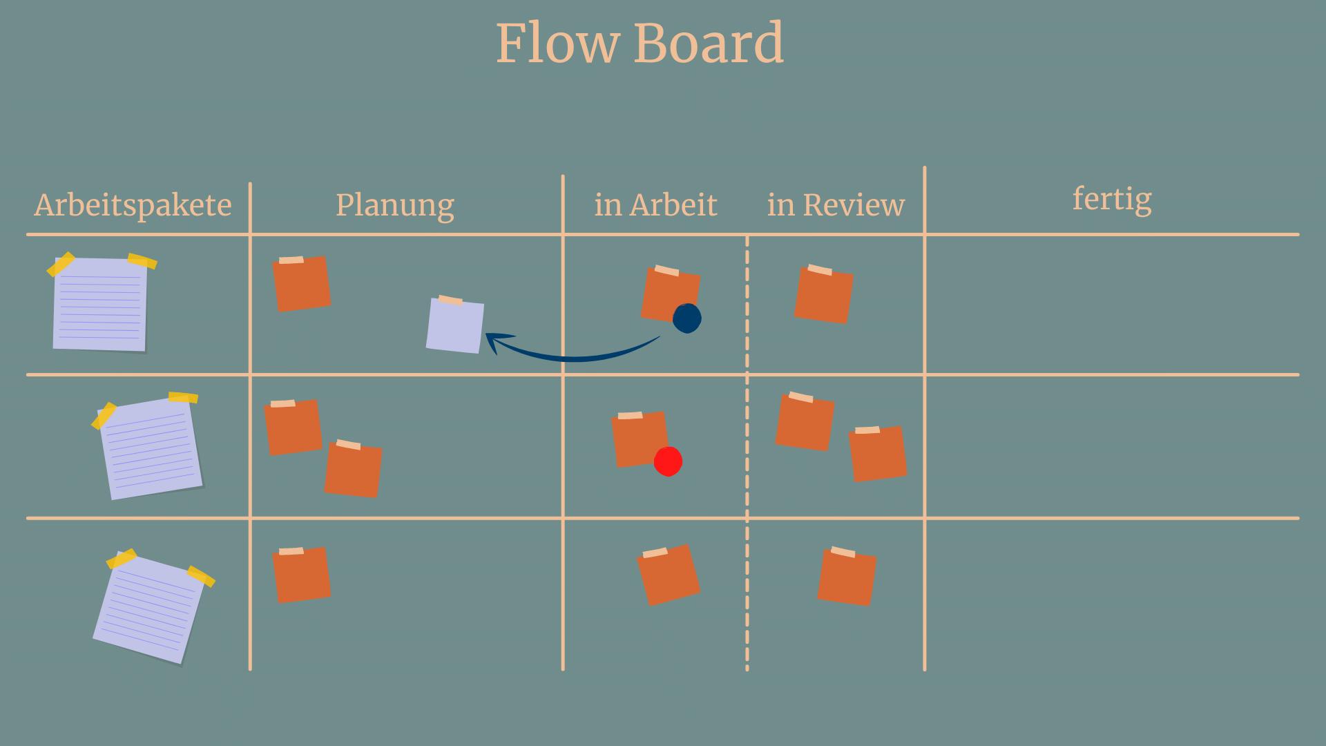 Flow Board Blocker