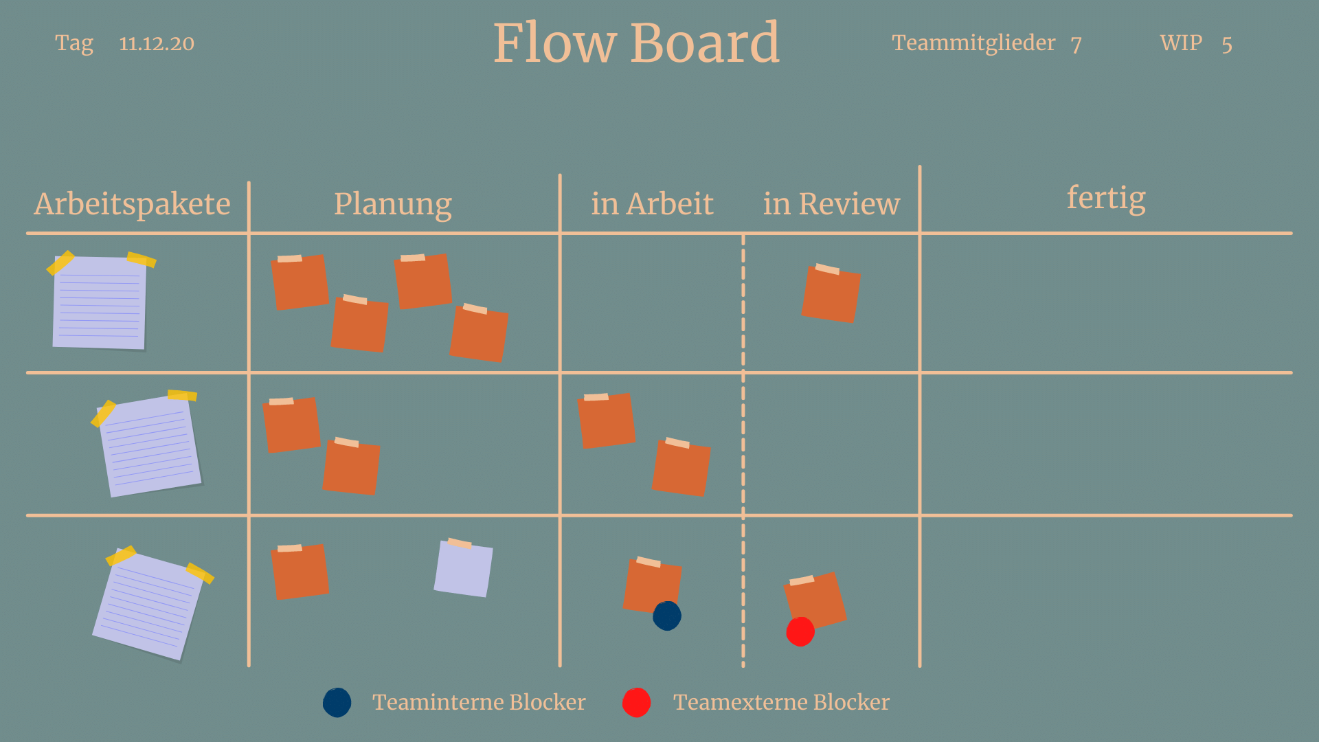Das Flow Board