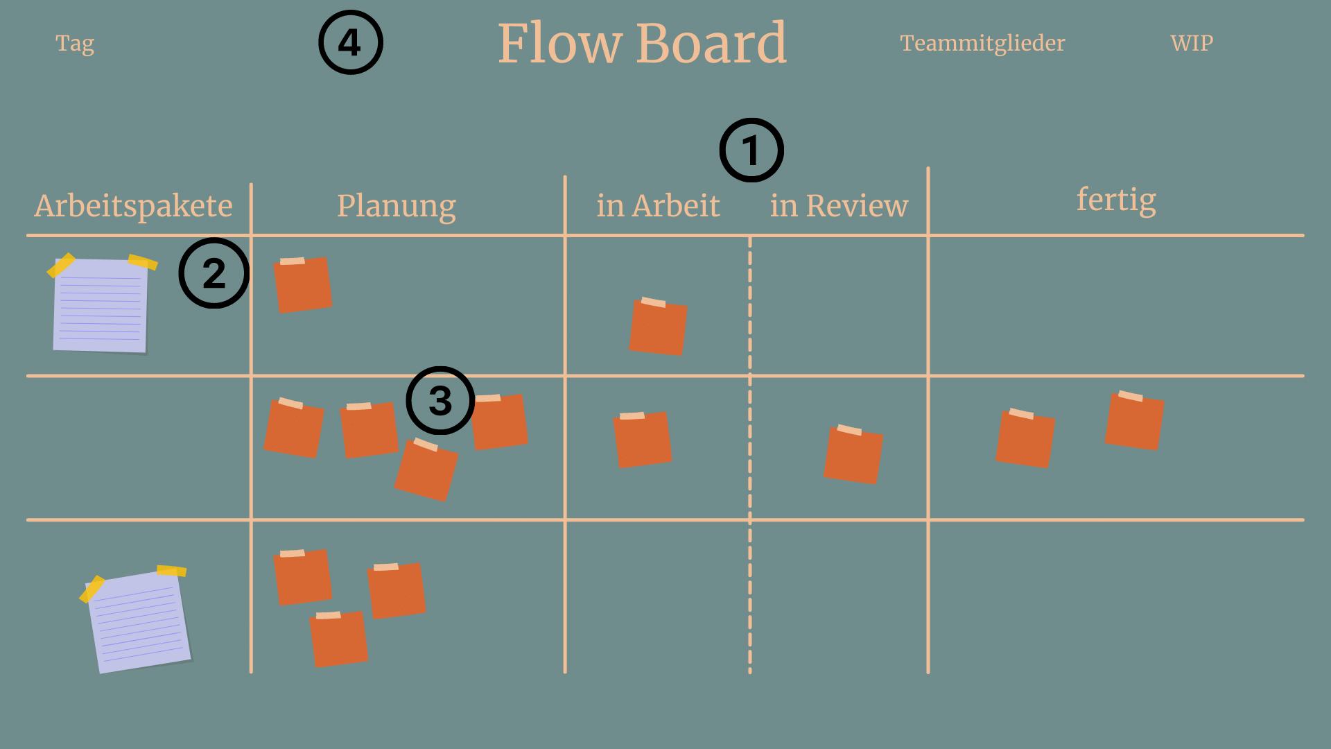 Arbeit am Flow Board aufnehmen
