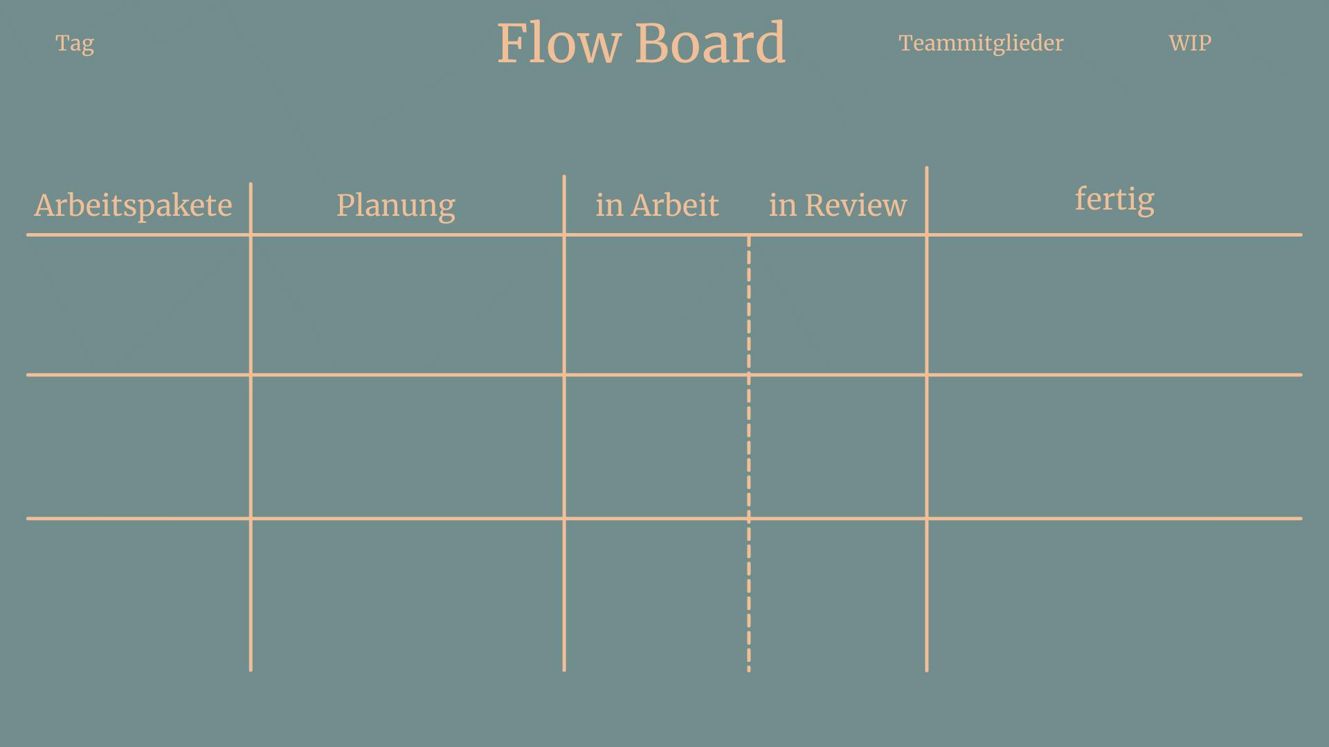 Ein leeres Flow Board