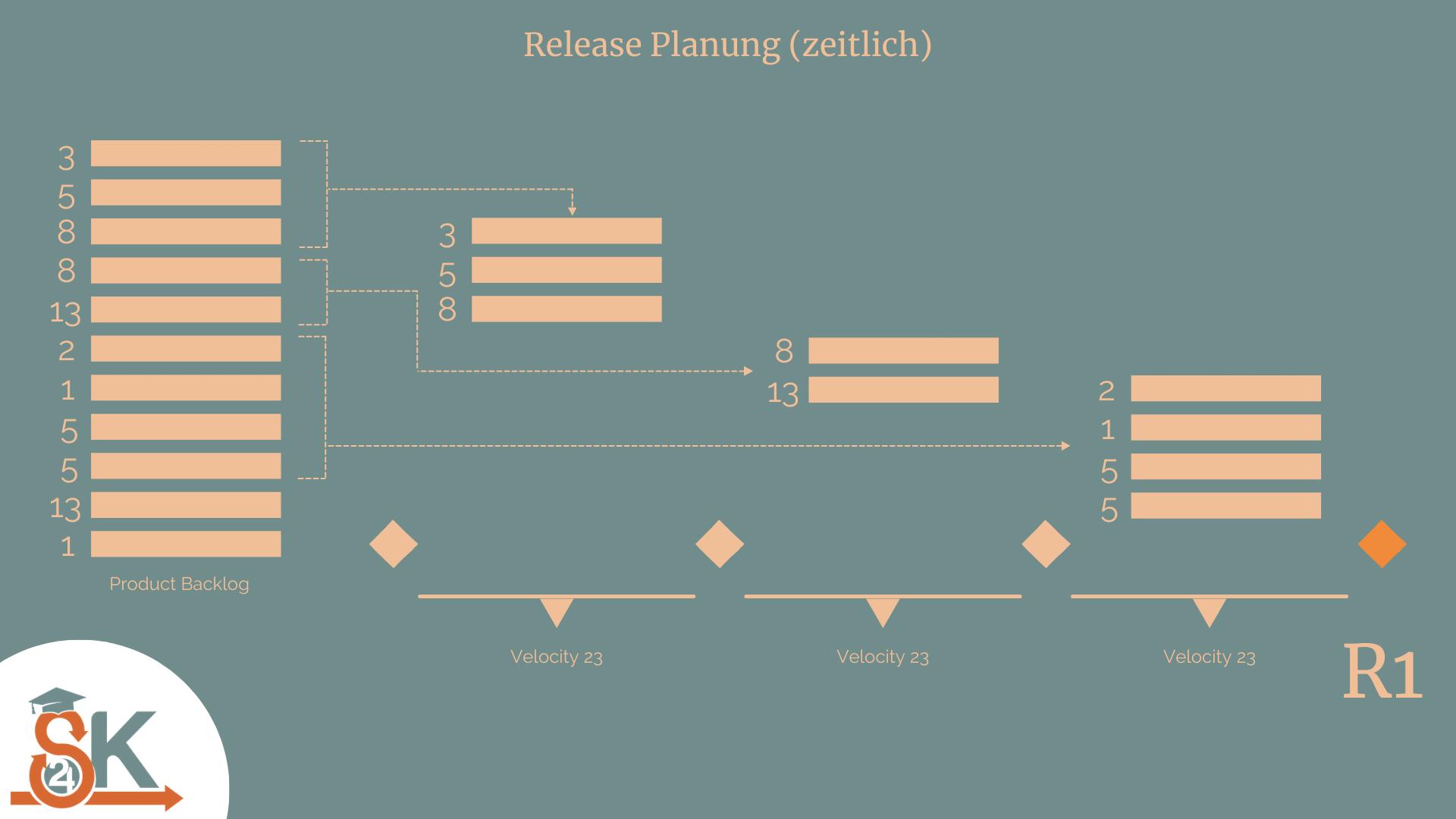 Release Planung in Scrum (zeitlich)