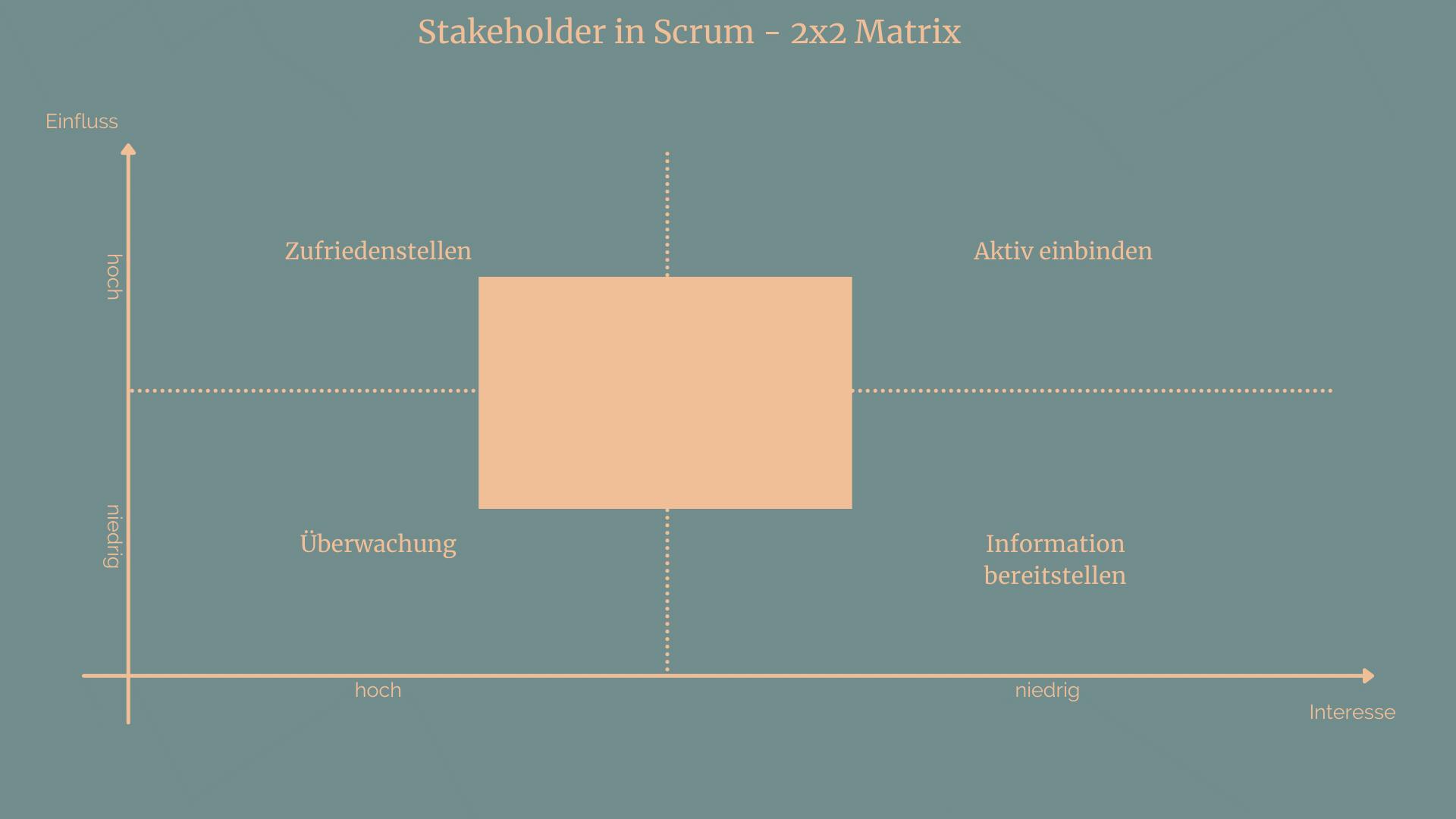 Stakeholder in Scrum - Matrix
